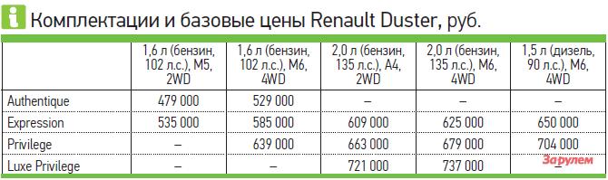 Renault Duster: цена привилегии— фото 258513