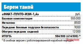 Оптимальный «ФИАТ-Пунто», от555000 руб.