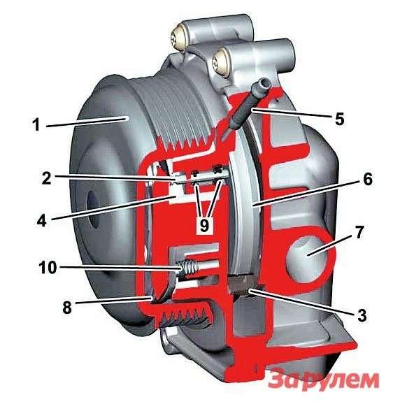 Отключаемая помпа мотора OM6511— шкив,  2— регулировочный шток, 3— клапан,  4— ваккуумная камера,  5— ваккуумный патрубок,  6— крыльчатка,  7— отводной канал,  8— диафрагма,  9— уплотнения штока,  10— возвратная пружина