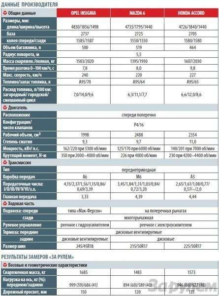 Тест Оpel Insignia, Mazda 6, Honda Accord: Чувство ритма— фото 93153