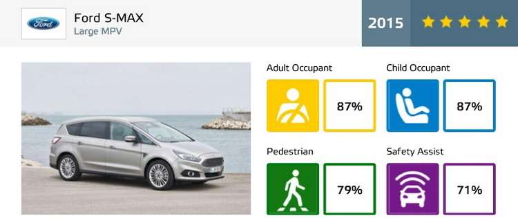 ford-smax-ratings