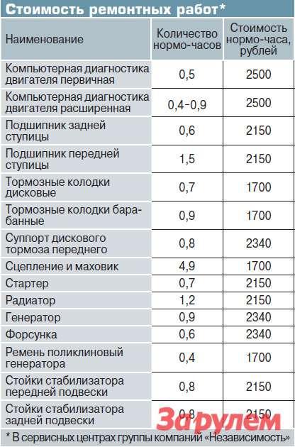 Стоимость ремонтных работ*