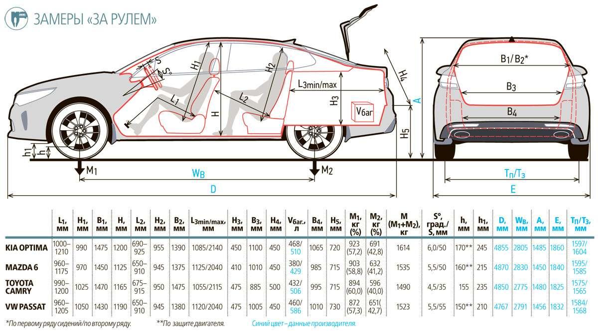 Супертест: новая Kia Optima против трех конкурентов— фото 596217