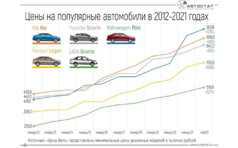 Как росли цены на бюджетные авто за 10 лет - Гранта в лидерах!