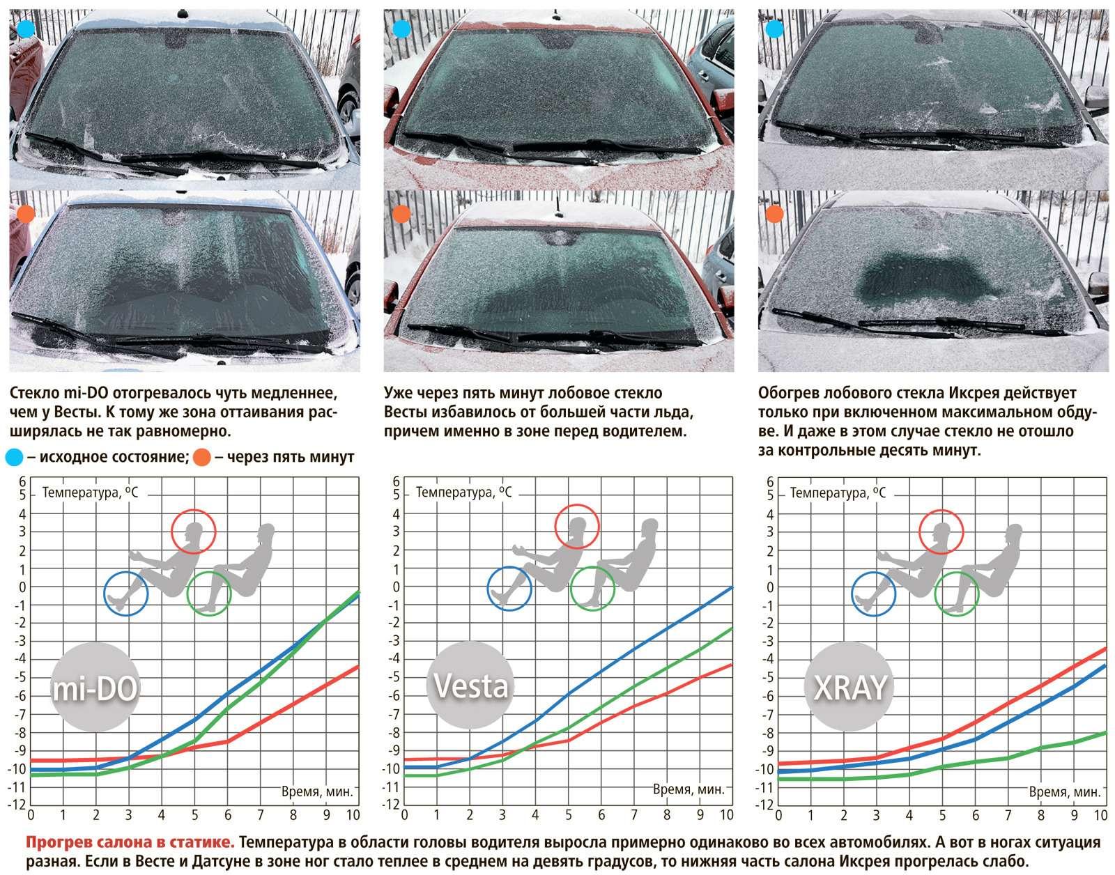 Большой зимний тест: Lada Vesta, Lada XRAY иDatsun mi-DO изпарка ЗР— фото 571523