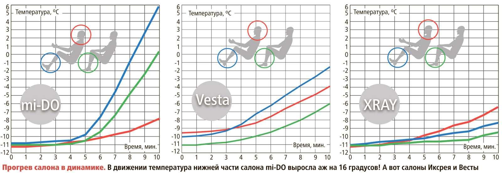 Большой зимний тест: Lada Vesta, Lada XRAY иDatsun mi-DO изпарка ЗР— фото 571535