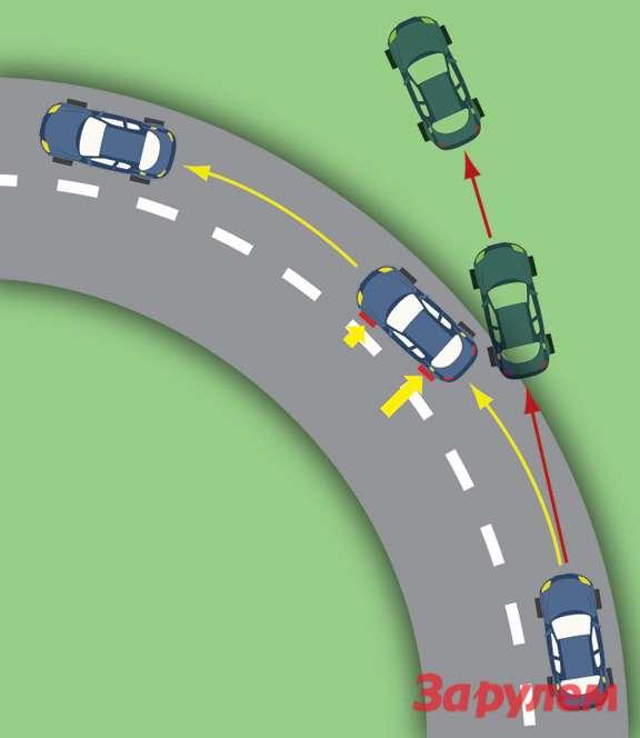Водитель нерассчитал скорость или попал наскользкий участок дороги, иавтомобиль подвоздействием силы инерции должен был ЗАСКОЛЬЗИТЬ НАОБОЧИНУ. НоESP, замедлив вращение колес внутренней части поворота, уменьшила радиус движения, позволив благополучно вписаться ввираж