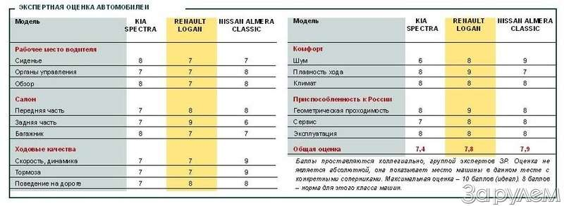 Тест Kia Spectra, Renault Logan, Nissan Almera Classic. Отбатонов доседанов— фото 66411