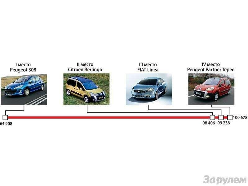 Гран-При ЗаРулем 2009: Лучшие автомобили нового года— фото 91191