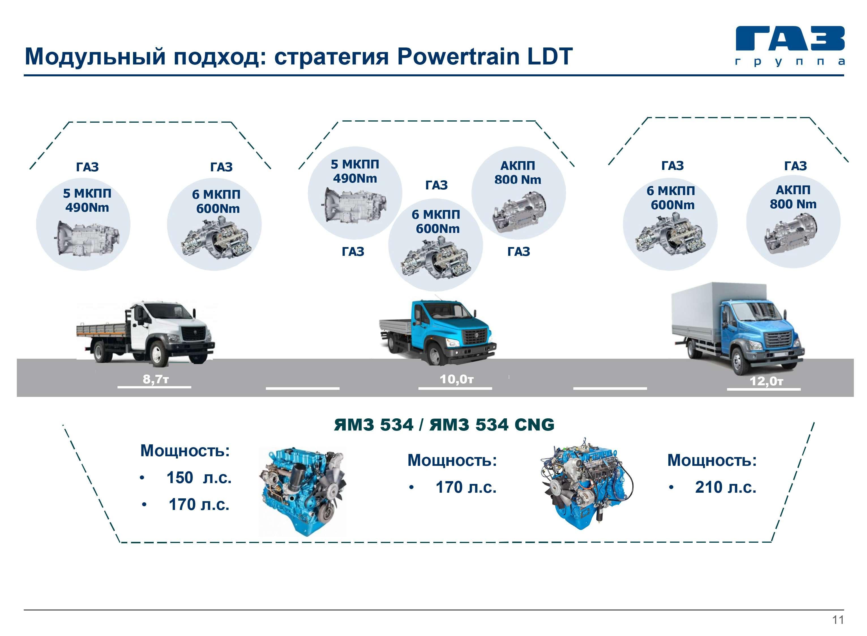 ГАЗель Next савтоматом идизелем Volkswagen— ЗРзнает, когда она появится— фото 815365
