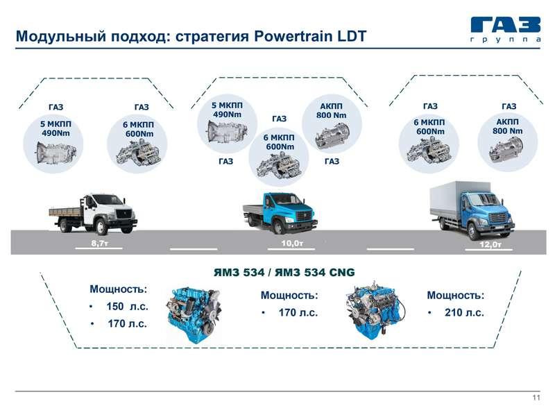 ГАЗель Next савтоматом идизелем Volkswagen— ЗРзнает, когда она появится