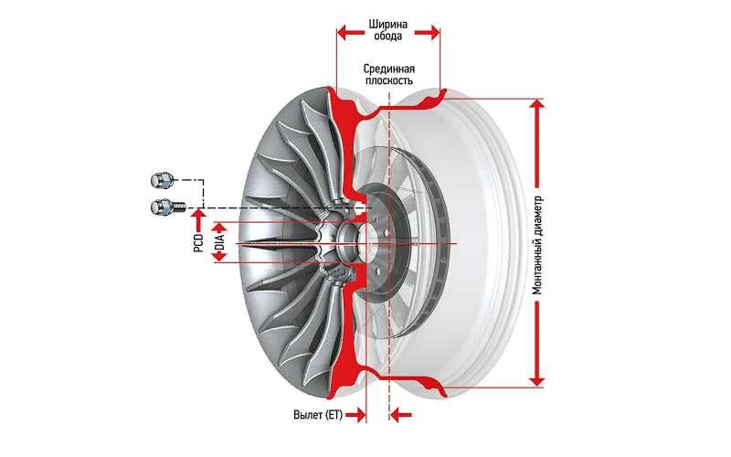 Основные размеры колесного диска
