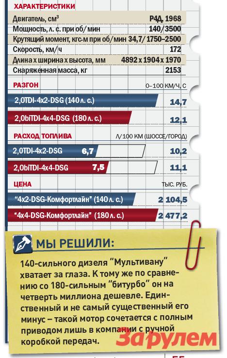 «Фольксваген-Мультиван-2,0TDi-DSG», от 1 912 400 руб., КАР от 15,47 руб./км