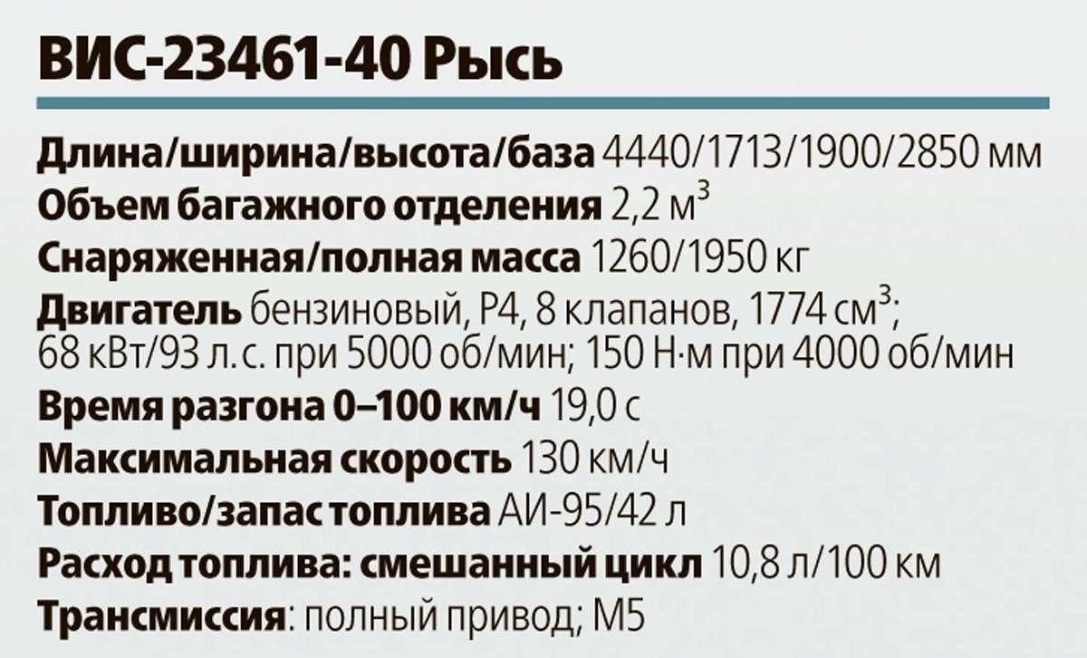 ВИС‑23461-40 Рысь