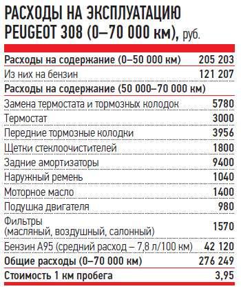 РАСХОДЫ НАЭКСПЛУАТАЦИЮ PEUGEOT 308(0-70000км), руб.