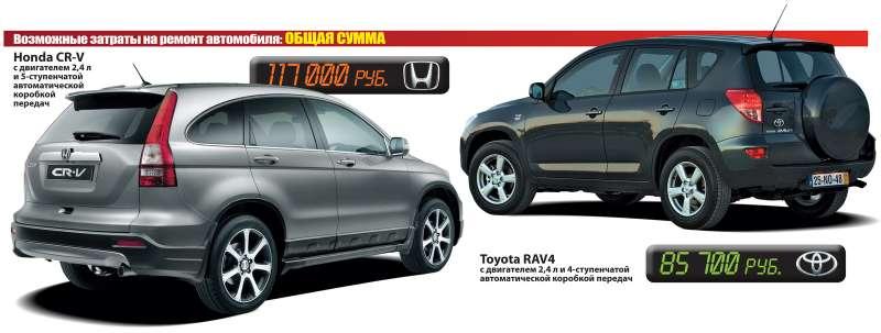 Toyota RAV4и Honda CR-V