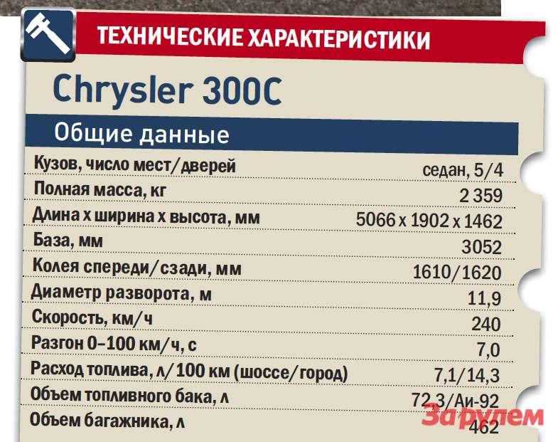 «Крайслер-300С», от2260000 руб., КАР от23,76 руб./км