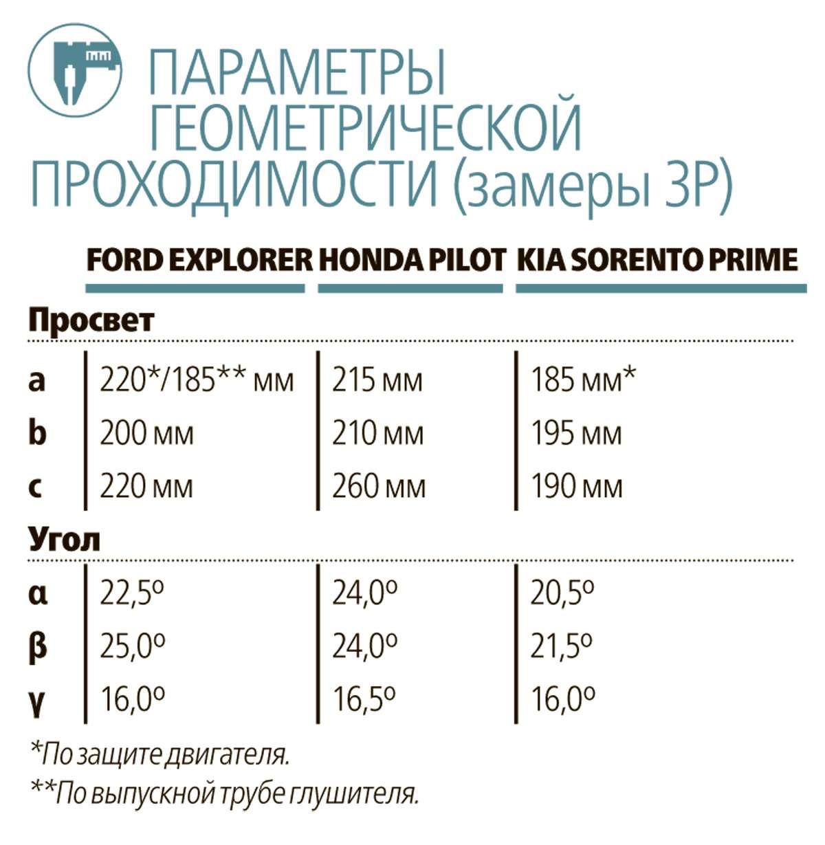 Тест полноразмерных кроссоверов: Honda Pilot, Kia Sorento Prime иFord Explorer— фото 615283