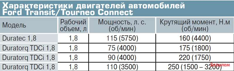 Характеристики двигателей автомобилей  Ford Transit/Tourneo Connect