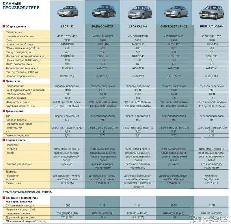 Тест Renault Logan, Lada Kalina, Lada 110, Daewoo Nexia, Chevrolet Lanos. Сделано вСССР— фото 64290