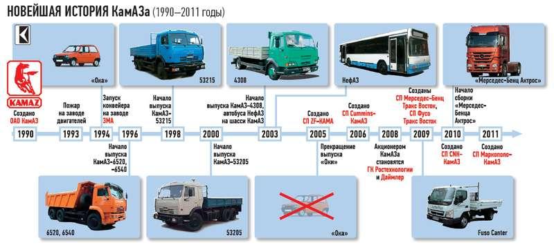 НОВЕЙШАЯ ИСТОРИЯ КамАЗа (1990-2011 годы)