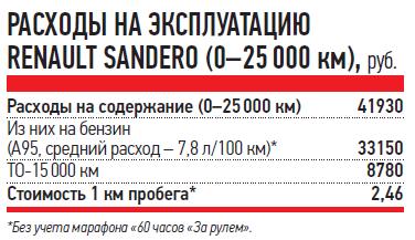 РАСХОДЫ НАЭКСПЛУАТАЦИЮ RENAULT SANDERO (0-25000км), руб.