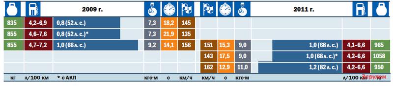«Шевроле-Спарк», от 379 000 руб., КАР от 4,77 руб./км
