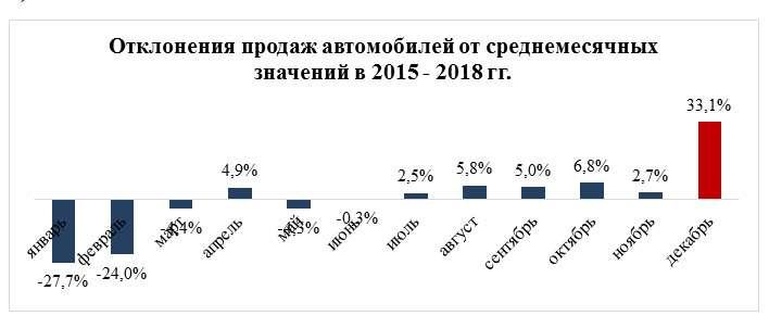 Перед Новым годом автомобили вкредит покупают на20% чаще— фото 1037582