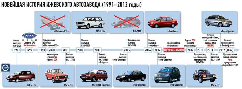 метро какие автомобили собирают в россии 2015 знать