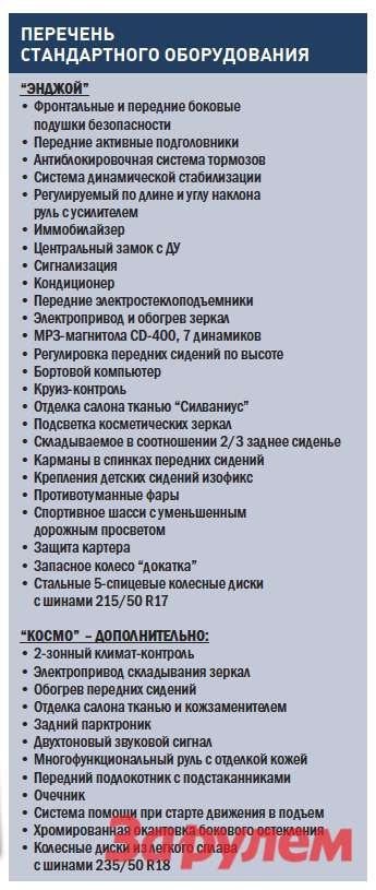 «Опель-Астра-GTC», от 696 900 руб.