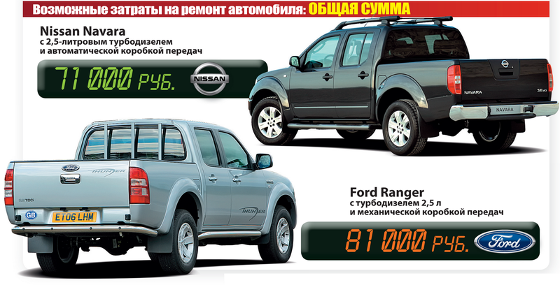 Nissan Navara иFord Ranger