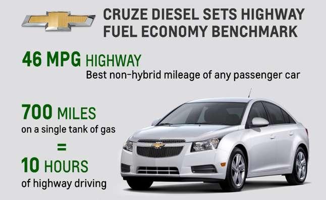 no copyright 2014 Chevy Cruze Diesel 46 mpg