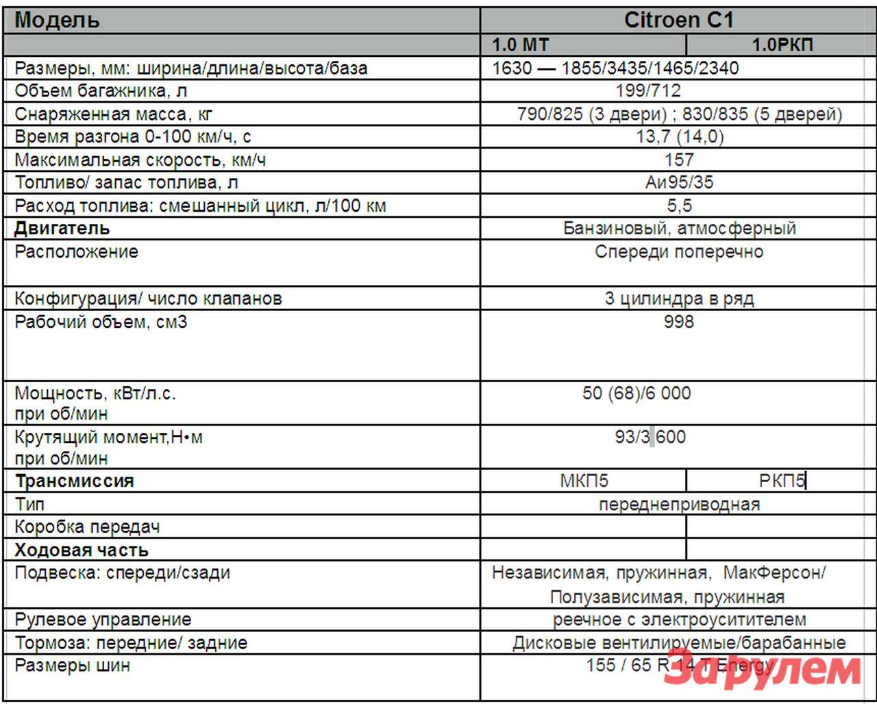 Citroen С1Technical data