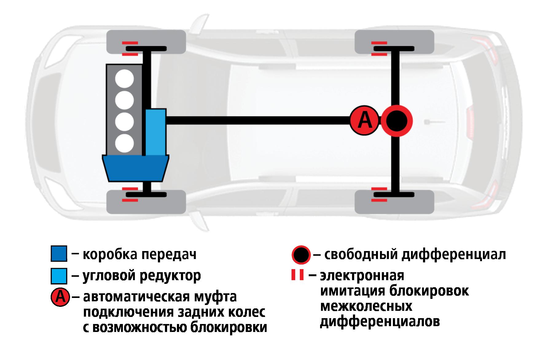 Hyundai Creta или Renault Koleos: чей полный привод круче? Часть 1— фото 825628