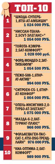 TOП-10