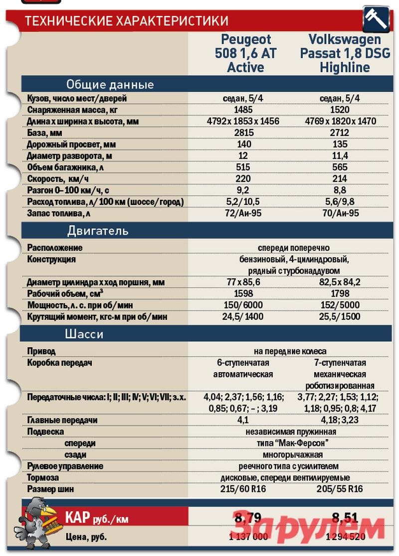 «Пежо-508» от 839 000 руб., КАР от 8,79 руб./км vs «Фольксваген-Пассат» от 908 000 руб., КАР от 8,51 руб./км