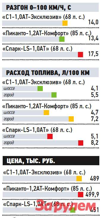 «Ситроен-С1», от 384 000 руб., КАР от 3,78 руб./км