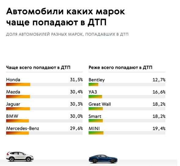 Стало известно, какие машины чаще других попадают в ДТП