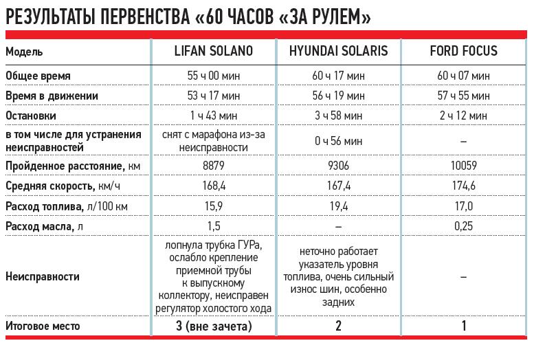 """РЕЗУЛЬТАТЫ ПЕРВЕНСТВА «60ЧАСОВ """"ЗАРУЛЕМ"""""""