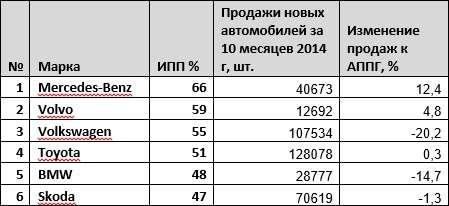 Каждый четвертый владелец Lada готов вновь сесть заруль продукции АВТОВАЗа— фото 365277