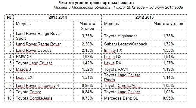 В Москве чаще всего угоняют Land Rover, аврегионах Mercedes GLиLada Priora