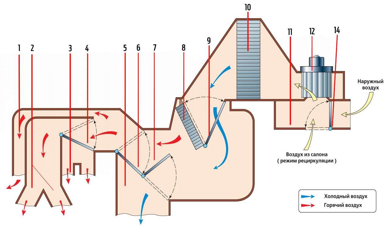 6 примеров, когда простой кондиционер лучше климат-контроля— фото 924963