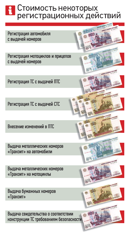 Стоимость некоторых регистрационных действий