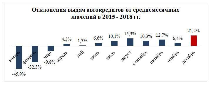 Перед Новым годом автомобили вкредит покупают на20% чаще— фото 1037581