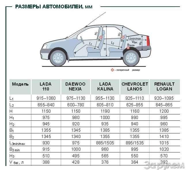 Тест Renault Logan, Lada Kalina, Lada 110, Daewoo Nexia, Chevrolet Lanos. Сделано вСССР— фото 64292