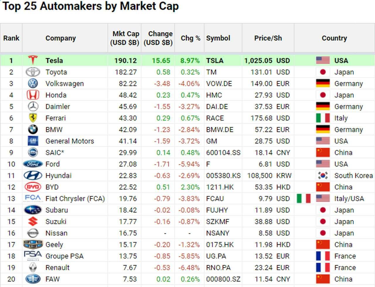 Toyota теперь вторая: Tesla— самая дорогая автокомпания— фото 1139703