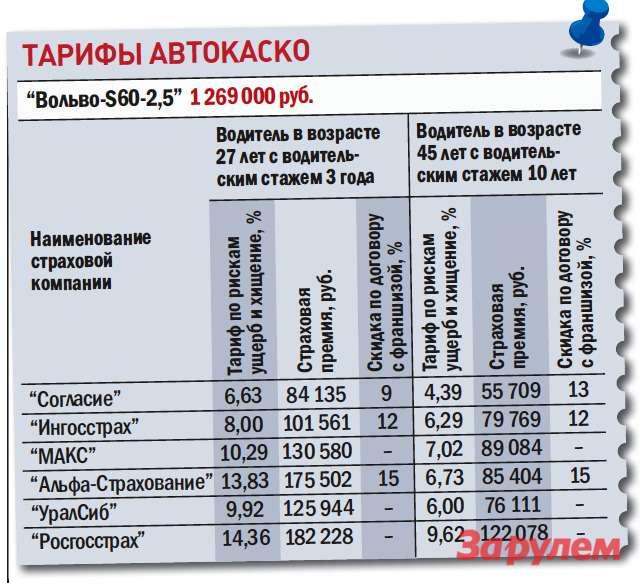«Вольво-S60», от1099000 руб., КАР от8,39 руб./км