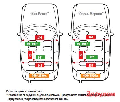 «Киа-Венга», от 614 900 руб. vs «Опель-Мерива», от 589 000 руб.
