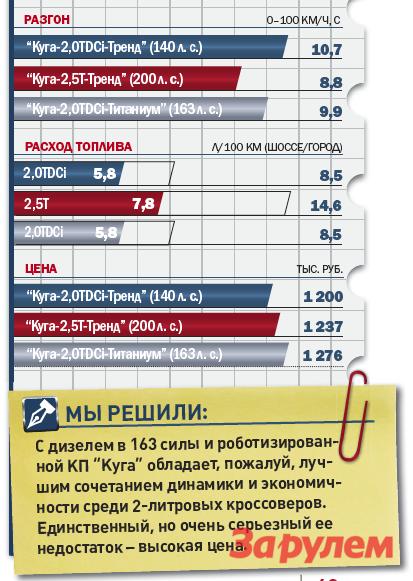 «Форд-Куга-2,0TDCi-Tитаниум», от 1 276 000 руб., КАР от 10,24 руб./км