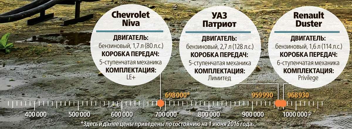УАЗПатриот, Chevrolet Niva иRenault Duster: морской бой, или Русский десант вПрибалтике— фото 610212